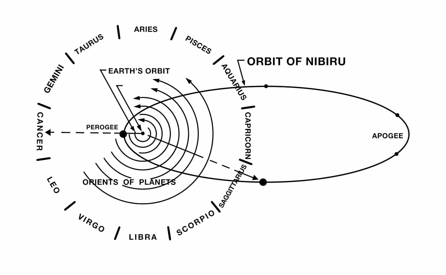 venus in solar system with nibiru location - photo #35